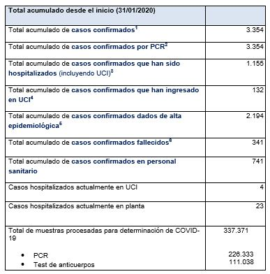 Últimos datos casos coronavirus en Asturias 63