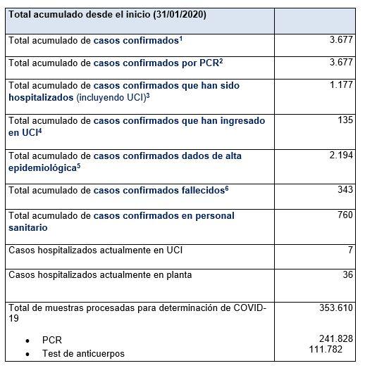 Últimos datos casos coronavirus en Asturias 59
