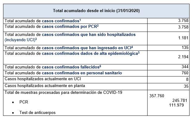 Últimos datos casos coronavirus en Asturias 57