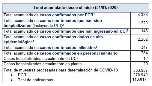 Últimos datos casos coronavirus en Asturias 50