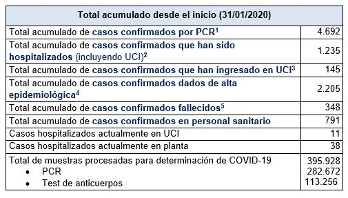 Últimos datos casos coronavirus en Asturias 48