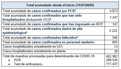 Últimos datos casos coronavirus en Asturias 45
