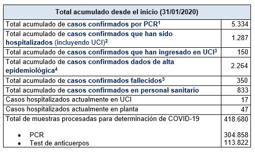 Últimos datos casos coronavirus en Asturias 42