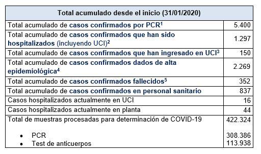 Últimos datos casos coronavirus en Asturias 41