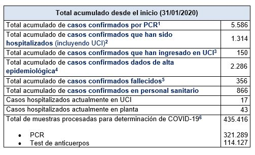 Últimos datos casos coronavirus en Asturias 39
