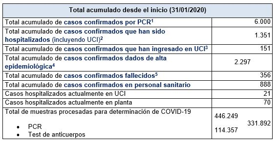 Últimos datos casos coronavirus en Asturias 37