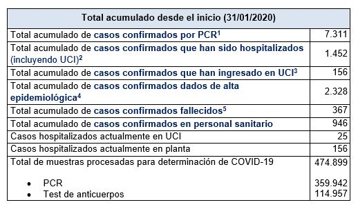 Últimos datos casos coronavirus en Asturias 32