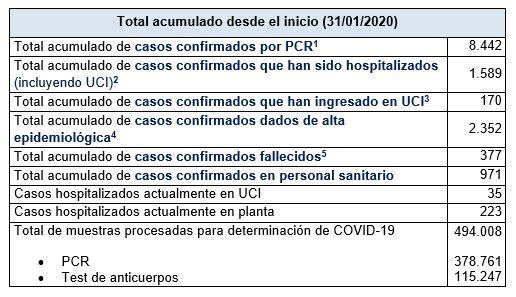 Últimos datos casos coronavirus en Asturias 29
