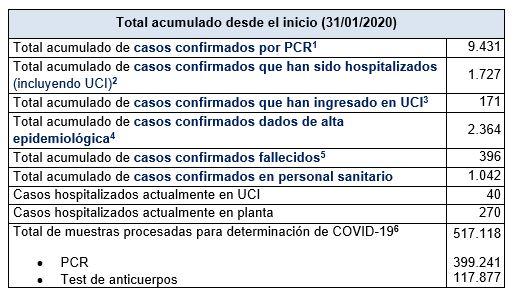Últimos datos casos coronavirus en Asturias 25