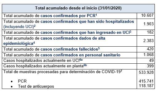 Últimos datos casos coronavirus en Asturias 23