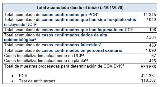 Últimos datos casos coronavirus en Asturias 21