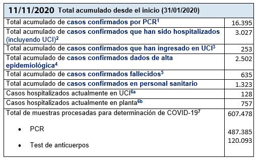 Últimos datos casos coronavirus en Asturias 13
