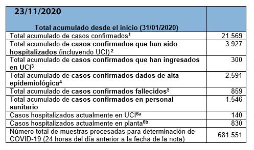Últimos datos casos coronavirus en Asturias 5