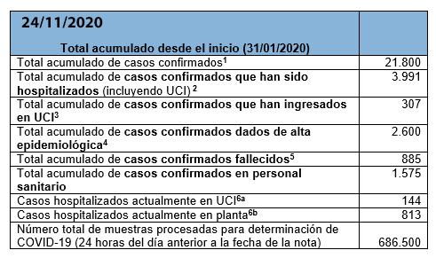 Últimos datos casos coronavirus en Asturias 4