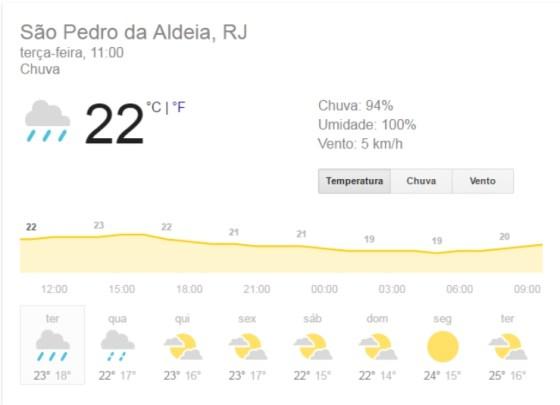 Previsão do tempo para São Pedro da Aldeia