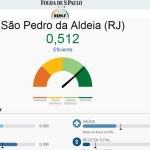 São Pedro e Iguaba conseguem excelente colocação no Ranking de Eficiência dos Municípios – Folha