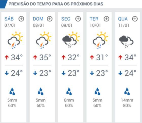 previsao-do-tempo-para-sao-pedro-da-aldeia-jpg-sexta-06