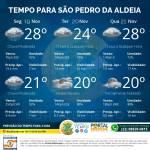 Previsão do tempo para essa terça-feira em São Pedro da Aldeia