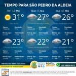 SÃO PEDRO DA ALDEIA – A Central do Tempo e a Coordenadoria de Defesa Civil de São Pedro da Aldeia informam a Previsão do Tempo