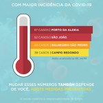 Segundo o boletim divulgado pela Prefeitura de São Pedro da Aldeia, nesta terça-feira (04/08), o município totaliza 736 casos de Covid-19 confirmados