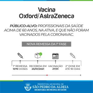 São Pedro da Aldeia recebe 1070 doses da vacina Oxford/AstraZeneca
