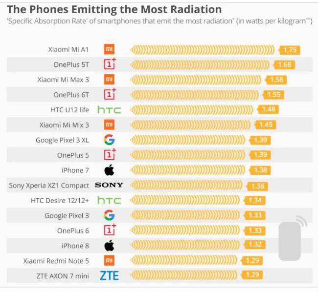 ezgif.com webp to jpg - Estudo mostra que os telefones da Xiaomi e Oneplus são os que emitem maior radiação