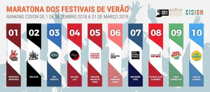 Festivais Verao 2019 anexo  1  - Qual é o melhor festival de verão em Portugal?