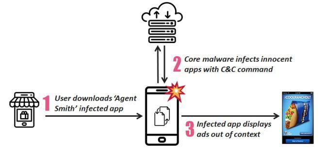 Agent Smith - Agent Smith: O Malware que já infectou 25 milhões de dispositivos Android