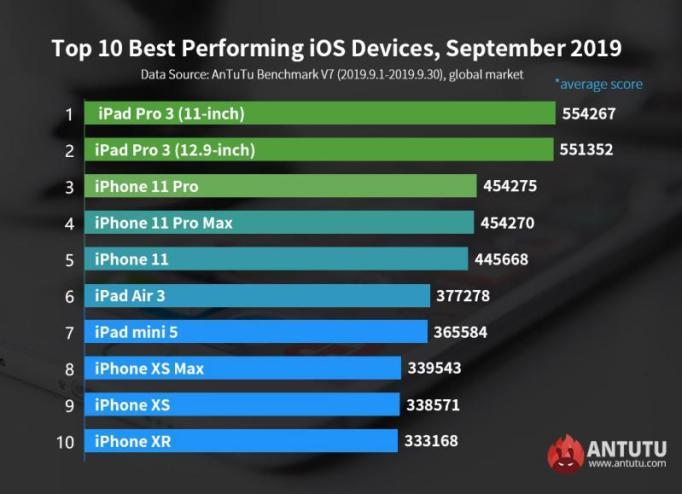 resized Antutu ios Setembro 2019 - AnTuTu revela quais os dispositivos iOS mais rápidos em Setembro de 2019