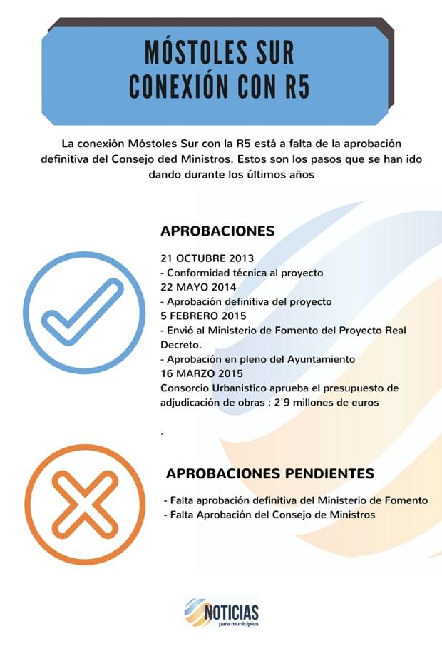 infografia_R5_MOSTOLES