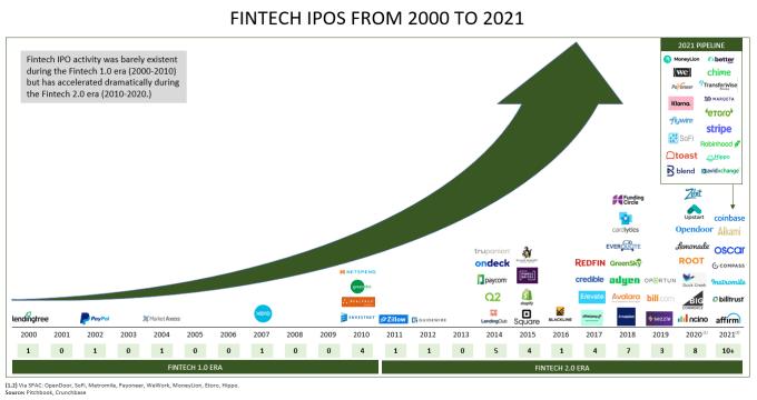 OPI de Fintech de 2000 a 2021