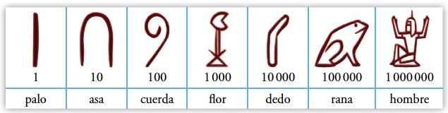 Números Romanos Todo Lo Que Necesitas Saber