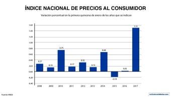 Durante la primera quincena de enero, el índice de precios al consumidor aumentó 1.51%, con una tasa de inflación anual de 4.78%