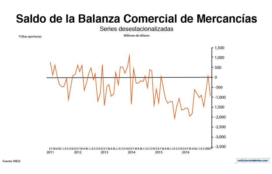 Durante diciembre de 2016, el saldo de la balanza comercial de México mostró un déficit de 13,135 millones de dólares