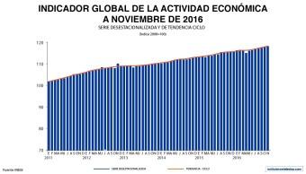 De acuerdo con cifras del INEGI a noviembre de 2016, el Indicador Global de la Actividad Económica creció 2.4% en su comparación anual