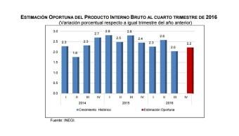 El INEGI estima que, el PIB al cuarto trimestre de 2016, aumentó 2.2% en su comparación anual