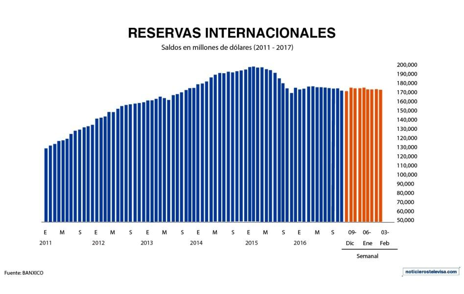 Gráfica de las reservas internacionales, según el Banco de México (Noticieros Televisa)