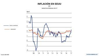 La inflación en Estados Unidos cerró el 2016 en 2.1%, la mayor tasa desde 2011