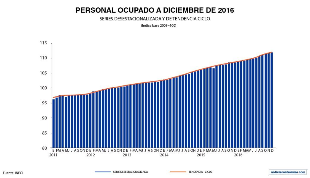 El INEGI dio a conocer que el personal ocupado en el sector manufacturero aumentó 0.2% en diciembre de 2016