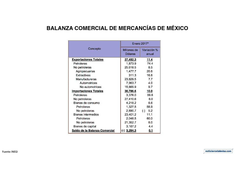 Valor de las exportaciones e importaciones por segmentos