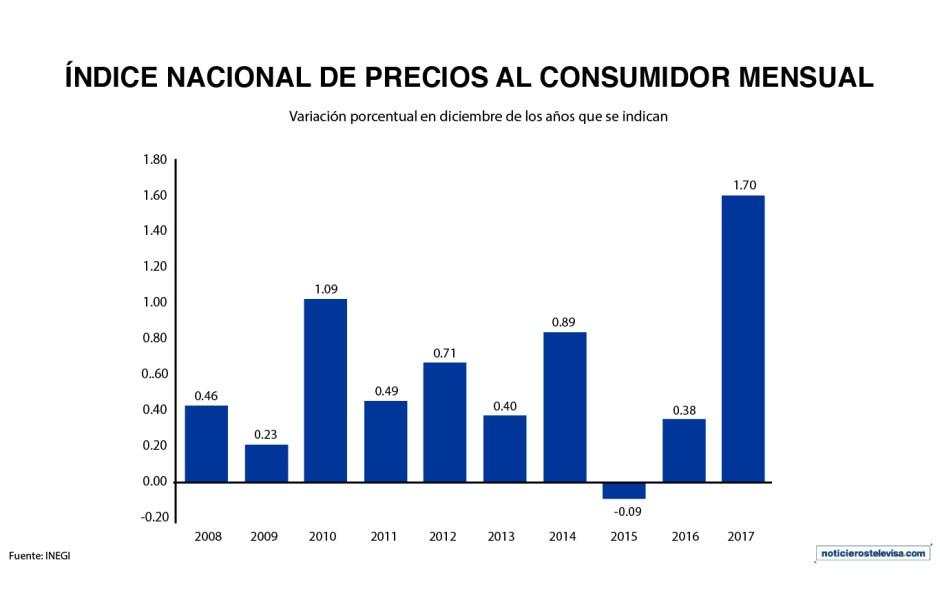 De acuerdo con las cifras del INEGI, los precios al consumidor tuvieron una variación anual de 0.38% y un incremento mensual de 1.70% durante enero