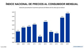 En la primera quincena de febrero el Índice Nacional de Precios al Consumidor creció 0.33%