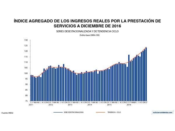 En diciembre, el personal ocupado en el sector servicios aumentó 0.8% mensual y 3.4% anual