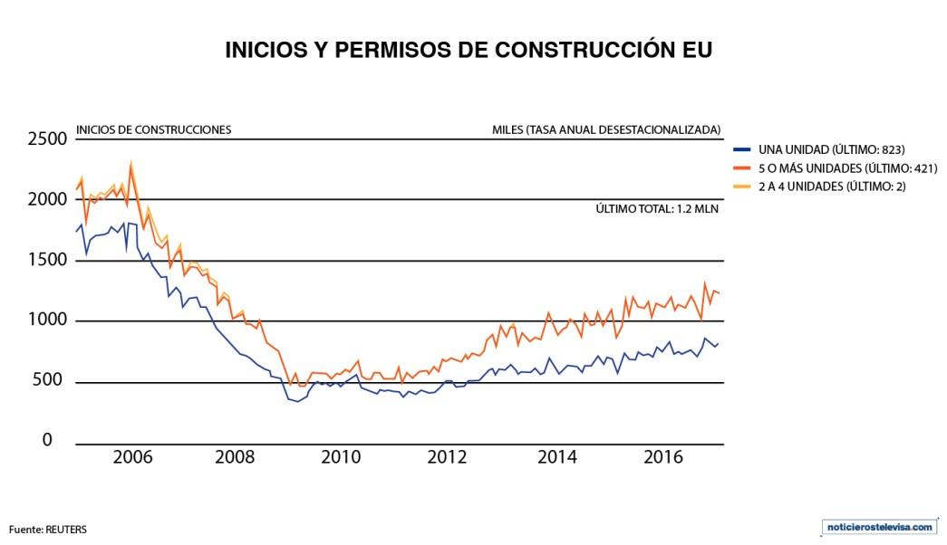 Los inicios de construcciones de casas cayeron 2.6%