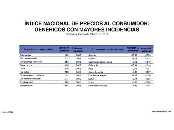Genéricos con mayor incidencia en el INPC