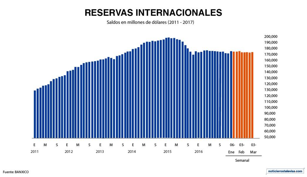 El monto de las reservas internacionales durante la semana que concluyó el 24 de febrero fue de 175,145 mdd