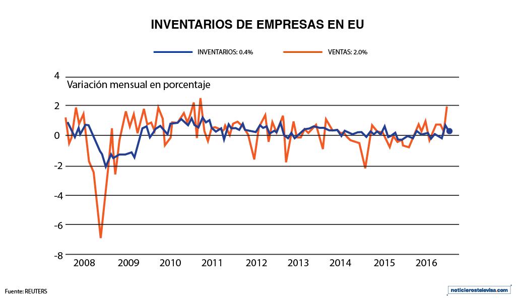 Los inventarios de empresas aumentaron 0.4% en diciembre
