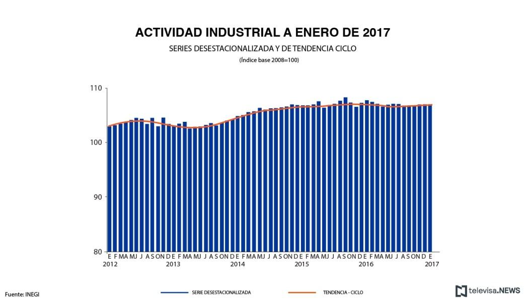 Registro de la actividad industrial, de acuerdo con el INEGI. (Noticieros Televisa)
