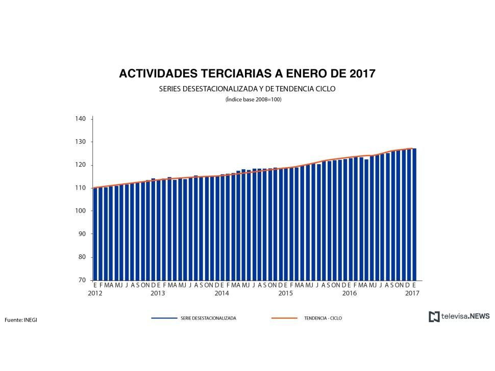Cifras de las actividades terciarias, de acuerdo con el INEGI. (Noticieros Televisa)