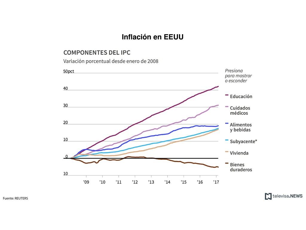 Cifras de la inflación en Estados Unidos, por componentes. (Noticieros Televisa)